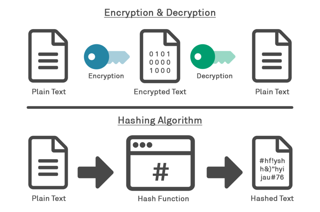 Diagram showing difference between hashing and encryption