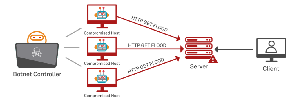Botnet volumetric HTTP Request Flood Attack resulting in Denial of Service (DoS)