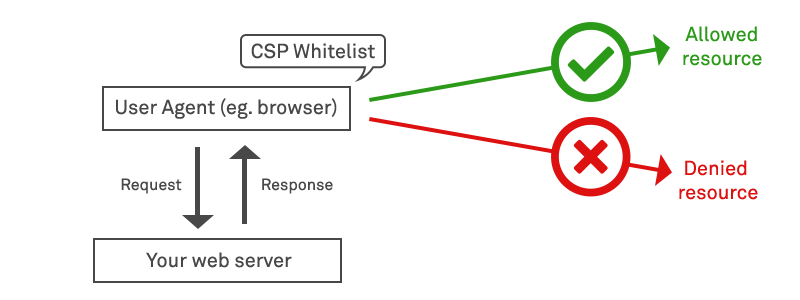 Diagram of CSP Whitelisting restricting access to denied resources