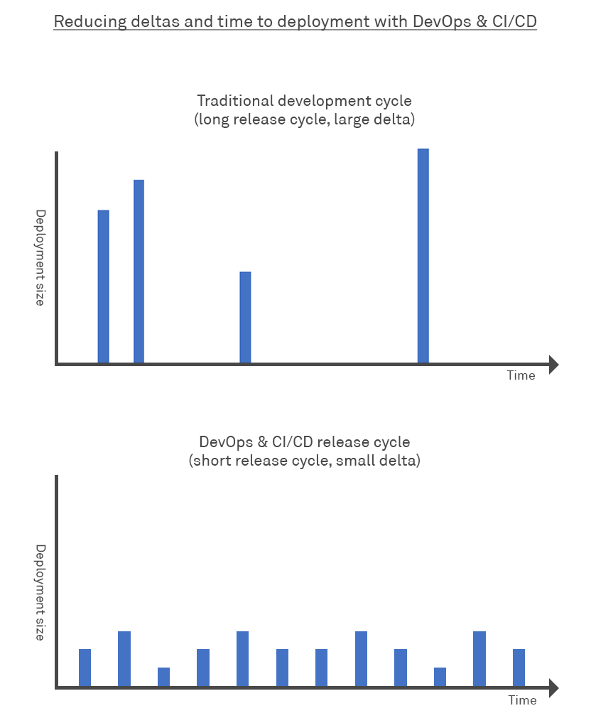 Graph showing the difference between traditional and devops release cycles