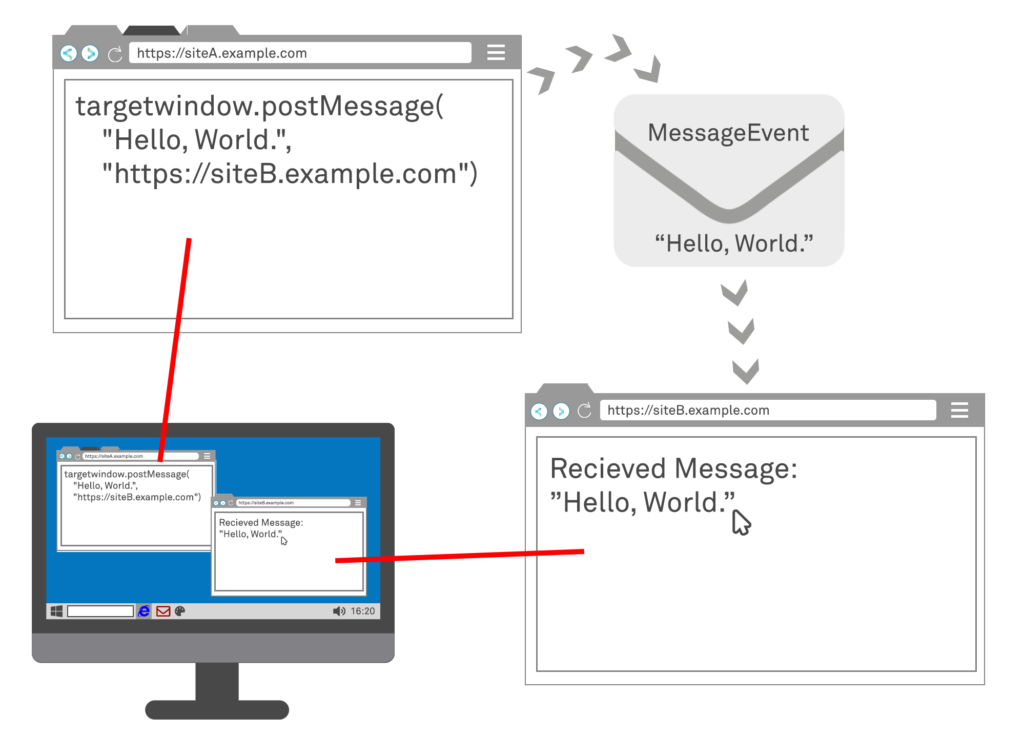 Diagram showing How Web Messaging Works