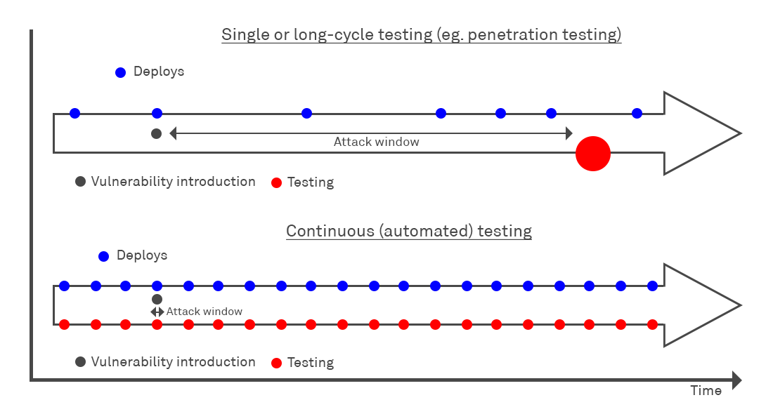 Manual vs automated testing attack window