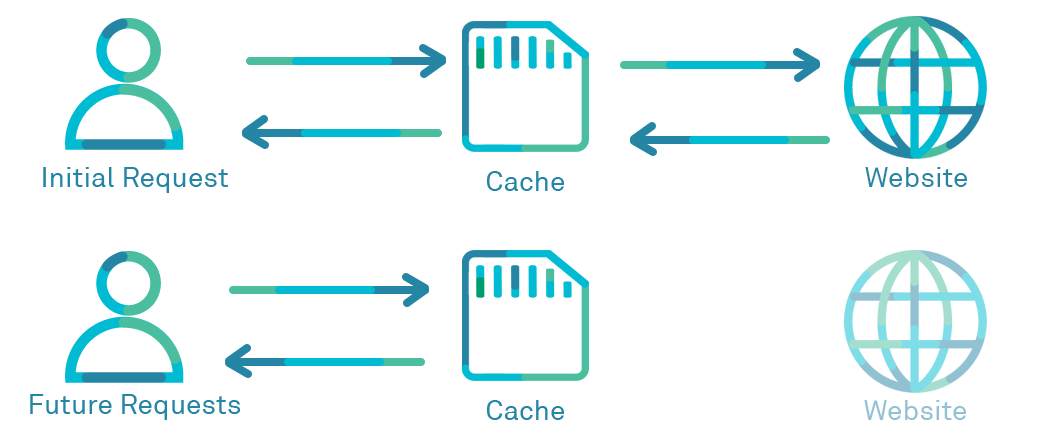 Simple diagram of a web cache