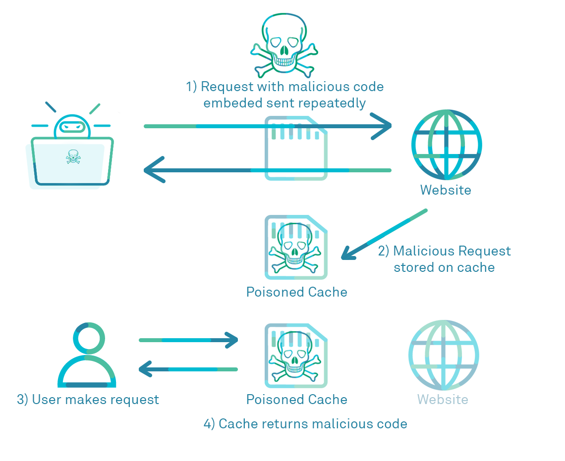 Simple diagram of a web cache poisoning attack